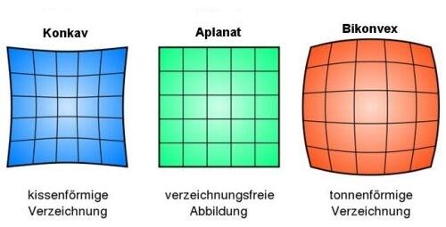 Wirkung einer aplanatischen Linse